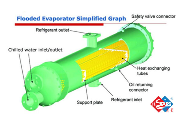 Flooded evaporator simplified graph