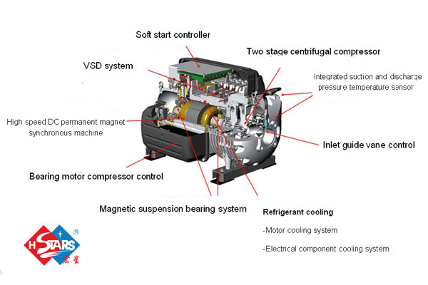 Compressor of Water-cooled magnetic suspension frequency conversion centrifugal chiller